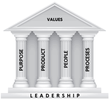 Agile Plunge Four Pillars